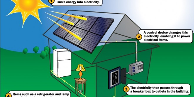Solar energy how it works ?