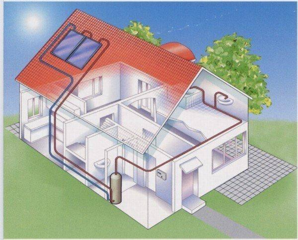 Solar Thermal Energy The Simpler Solar Solution