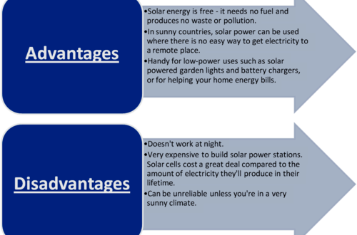 Solar Powered Products - Advantages And Disadvantages
