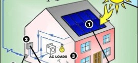 Solar Energy; The Real Facts
