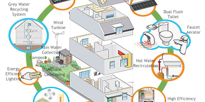 How to Design Energy Efficient Homes In Australia
