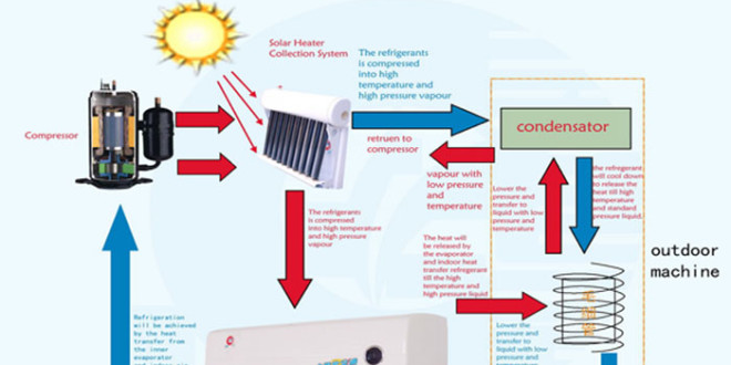 Cool Your Home With Heat, Get Solar Air Conditioning