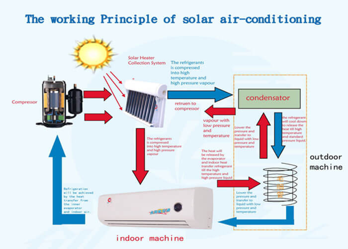 Cool Your Home With Heat Get Solar Air Conditioning