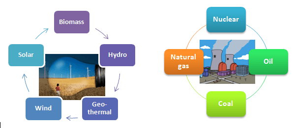 The Different Types Of Renewable Energy Solutions